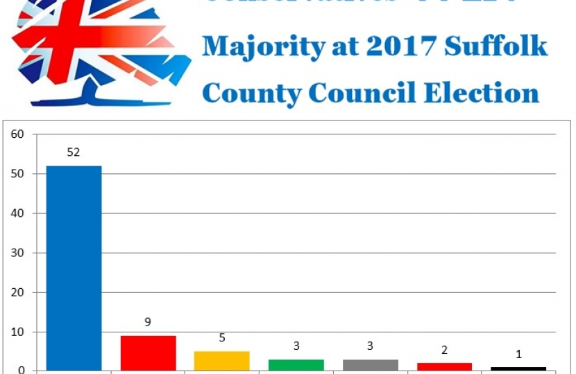 Tories Win Suffolk